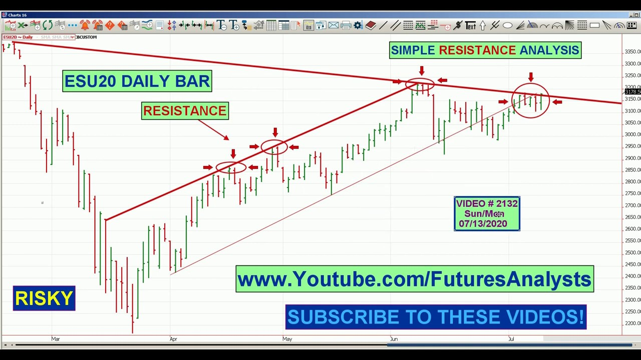 Oscar Carboni: How To DayTrade Stocks & Futures Using Technical Analysis OMNI style 07/13/2020 #2132