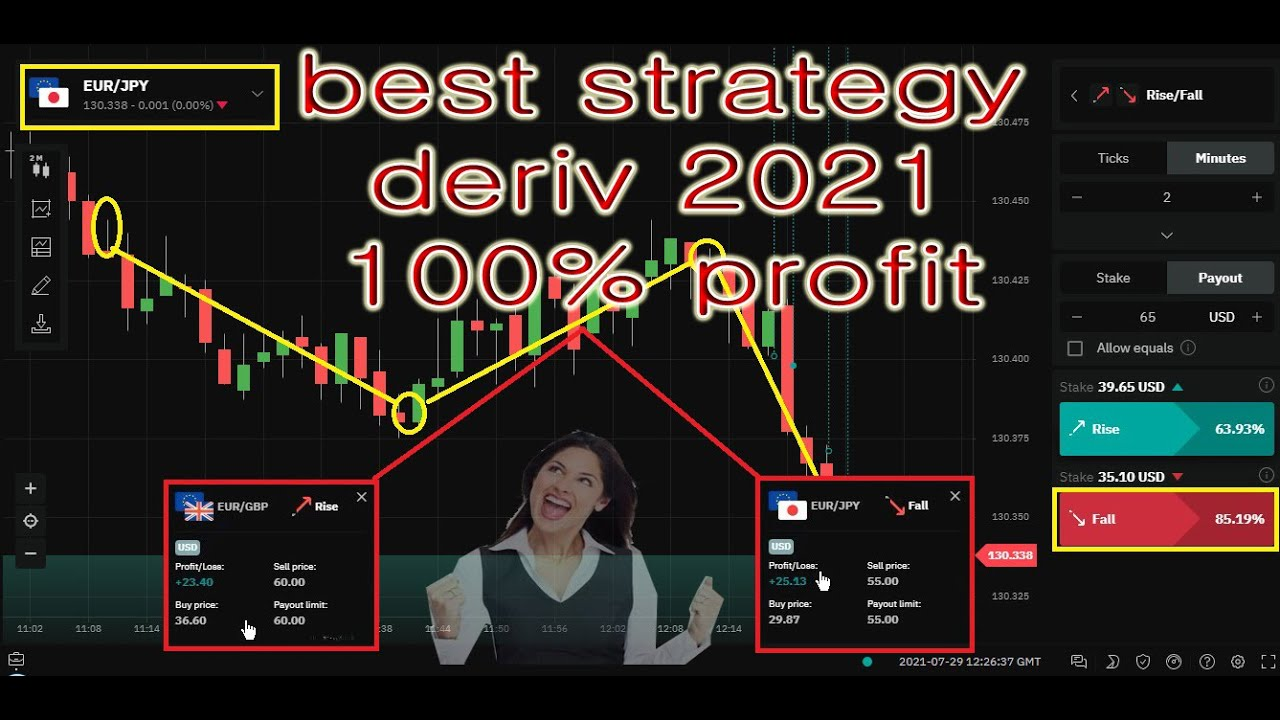 Trading DERIV 100% accuracy for the volatility 50 index  Faster profit and lower risk