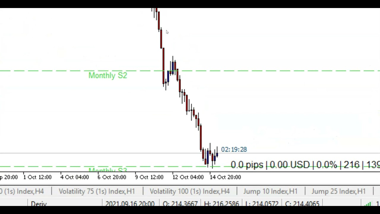 Live Trading  – Deriv Synthetic Market